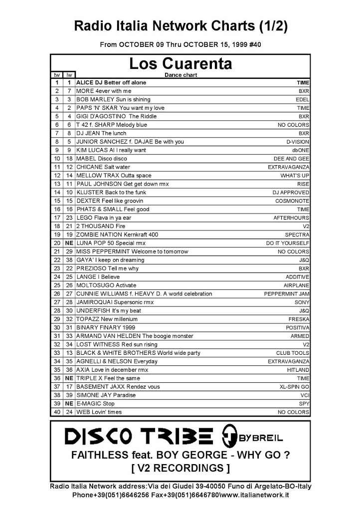 Italia Network's Charts from October 09 thru October 15 1999, #40