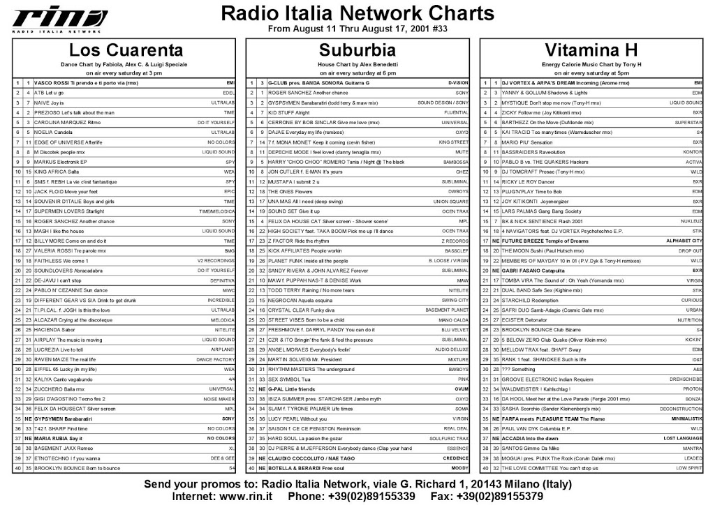 Italia Network's Charts from August 11 thru August 17 2001, #33