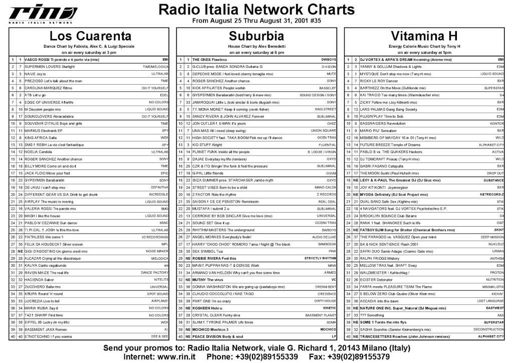 Italia Network's Charts from August 25 thru August 31 2001, #35