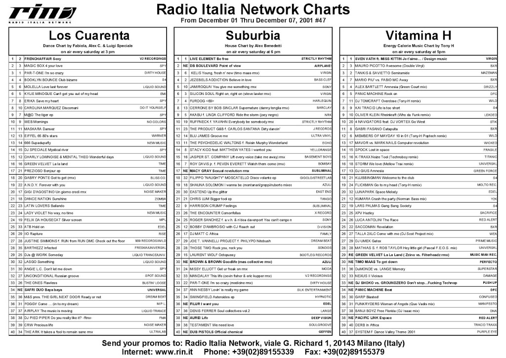 Italia Network's Charts from December 01 thru December 07 2001, #47