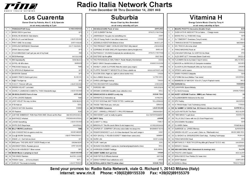 Italia Network's Charts from December 08 thru December 14 2001, #48