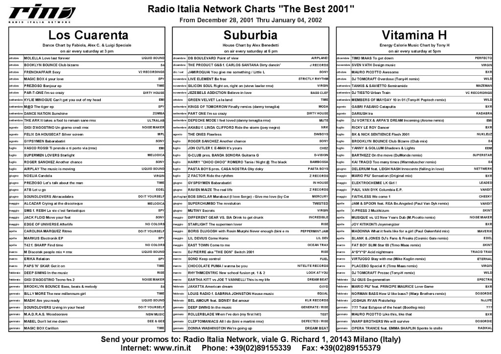 "Italia Network's Charts from December 28 2001 thru January 04 2002, ""The Best 2001"""